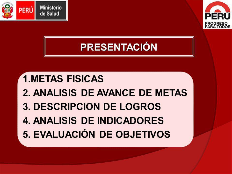 1.METAS FISICAS 2. ANALISIS DE AVANCE DE METAS 3. DESCRIPCION DE LOGROS 4. ANALISIS DE INDICADORES 5. EVALUACIÓN DE OBJETIVOS PRESENTACIÓN