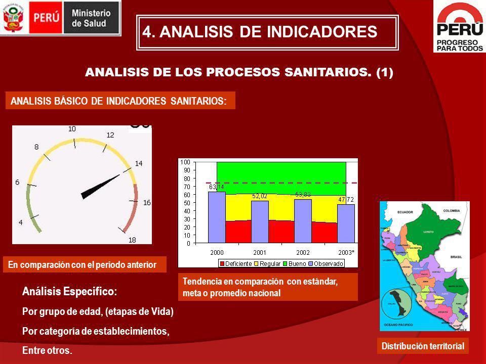 ANALISIS DE LOS PROCESOS SANITARIOS. (1) ANALISIS BÁSICO DE INDICADORES SANITARIOS: En comparación con el periodo anterior Tendencia en comparación co
