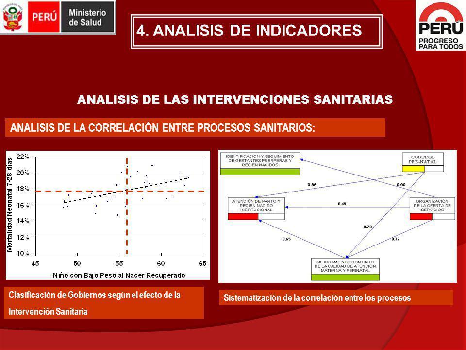 ANALISIS DE LAS INTERVENCIONES SANITARIAS ANALISIS DE LA CORRELACIÓN ENTRE PROCESOS SANITARIOS: Clasificación de Gobiernos según el efecto de la Inter