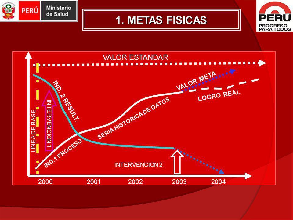 20002001200220032004 VALOR ESTANDAR VALOR META LOGRO REAL SERIA HISTORICA DE DATOS IND.1 PROCESO IND. 2 RESULT. LINEA DE BASE INTERVENCION 2 INTERVENC