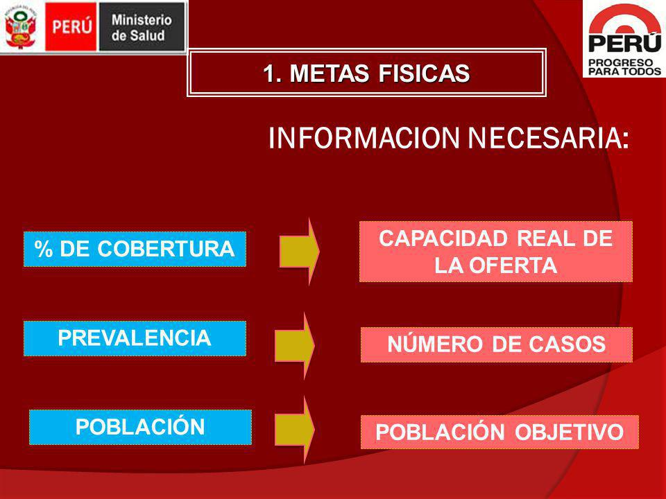 INFORMACION NECESARIA: % DE COBERTURA PREVALENCIA POBLACIÓN CAPACIDAD REAL DE LA OFERTA NÚMERO DE CASOS POBLACIÓN OBJETIVO