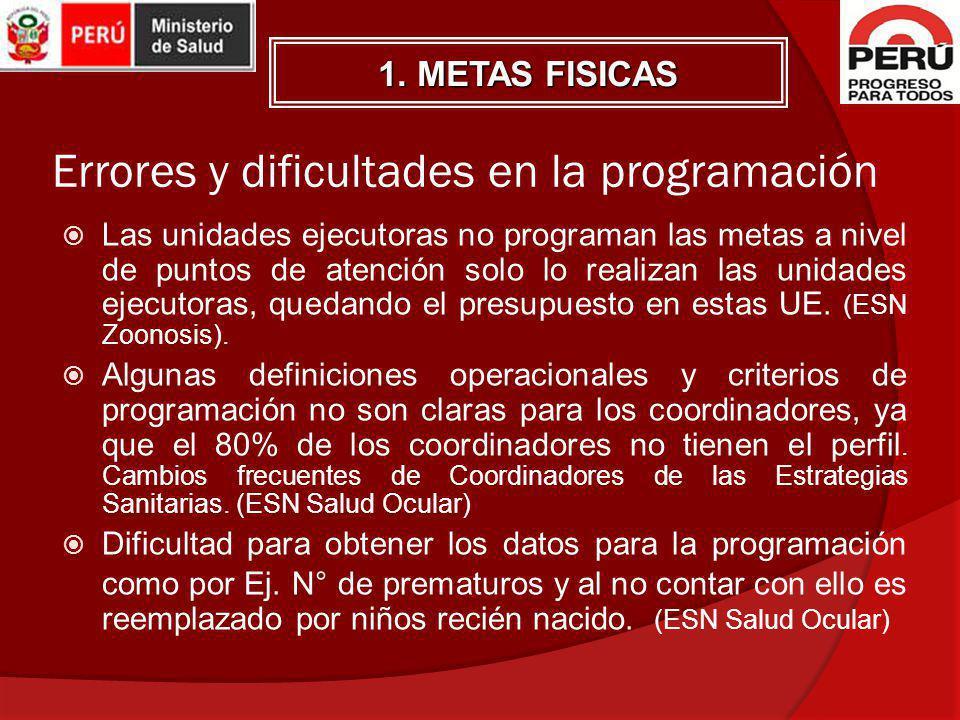 1. METAS FISICAS Errores y dificultades en la programación Las unidades ejecutoras no programan las metas a nivel de puntos de atención solo lo realiz