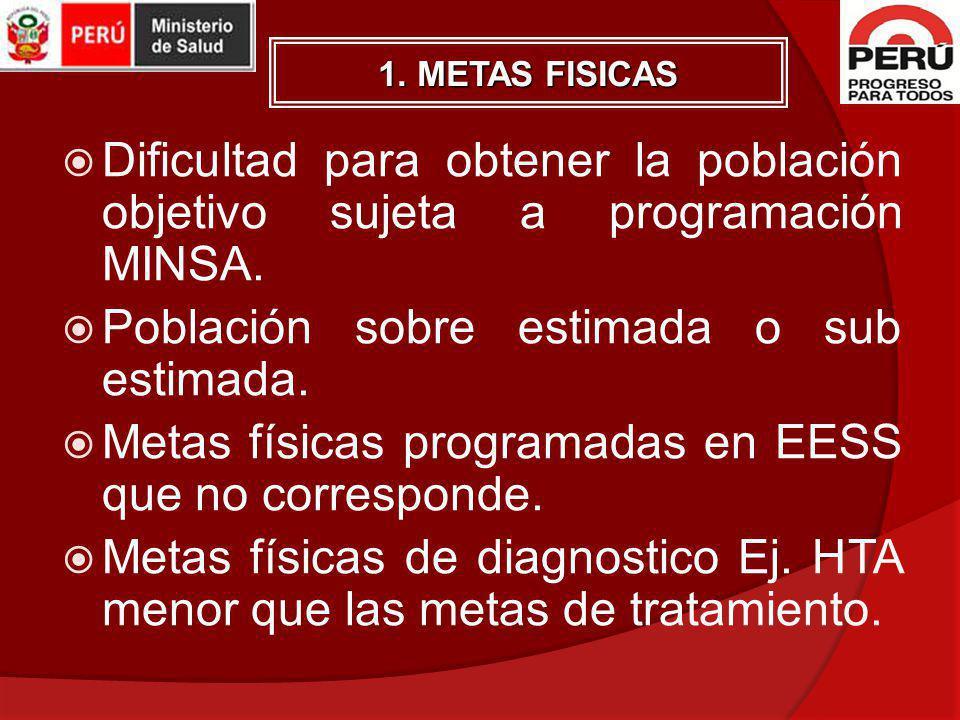 1. METAS FISICAS Dificultad para obtener la población objetivo sujeta a programación MINSA. Población sobre estimada o sub estimada. Metas físicas pro
