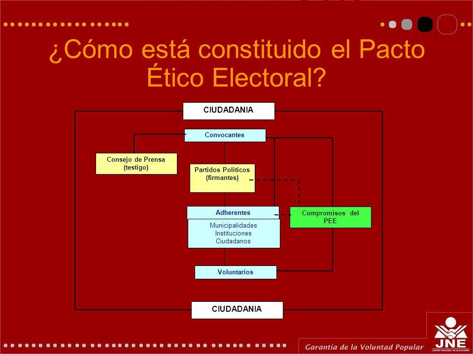 Pacto Ético Electoral Es un compromiso de Honor firmado entre las organizaciones políticas participantes en el Proceso de Elecciones Generales 2006, i