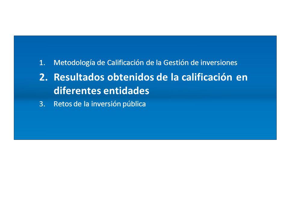 1.Metodología de Calificación de la Gestión de inversiones 2.Resultados obtenidos de la calificación en diferentes entidades 3.Retos de la inversión pública