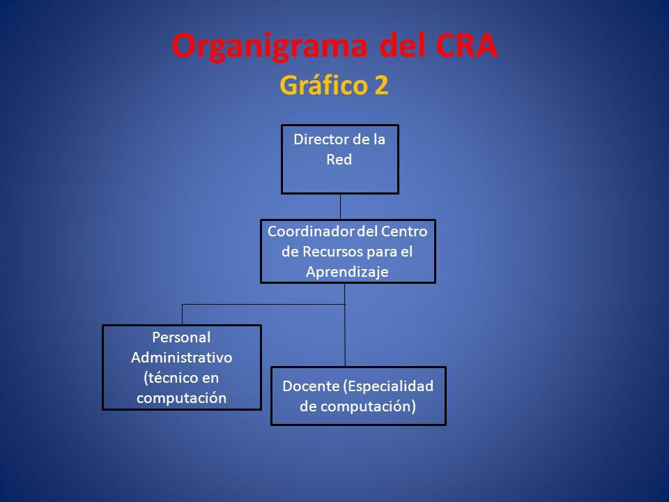 Organigrama del CRA Gráfico 2 Director de la Red Coordinador del Centro de Recursos para el Aprendizaje Personal Administrativo (técnico en computació