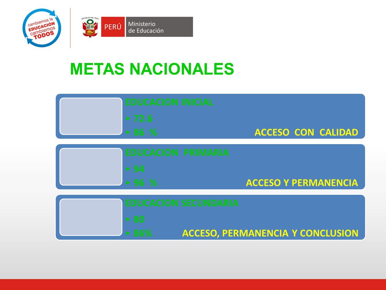 METAS NACIONALES EDUCACION INICIAL 72.6 86 % ACCESO CON CALIDAD EDUCACION PRIMARIA 94 96 % ACCESO Y PERMANENCIA EDUCACION SECUNDARIA 80 86% ACCESO, PE