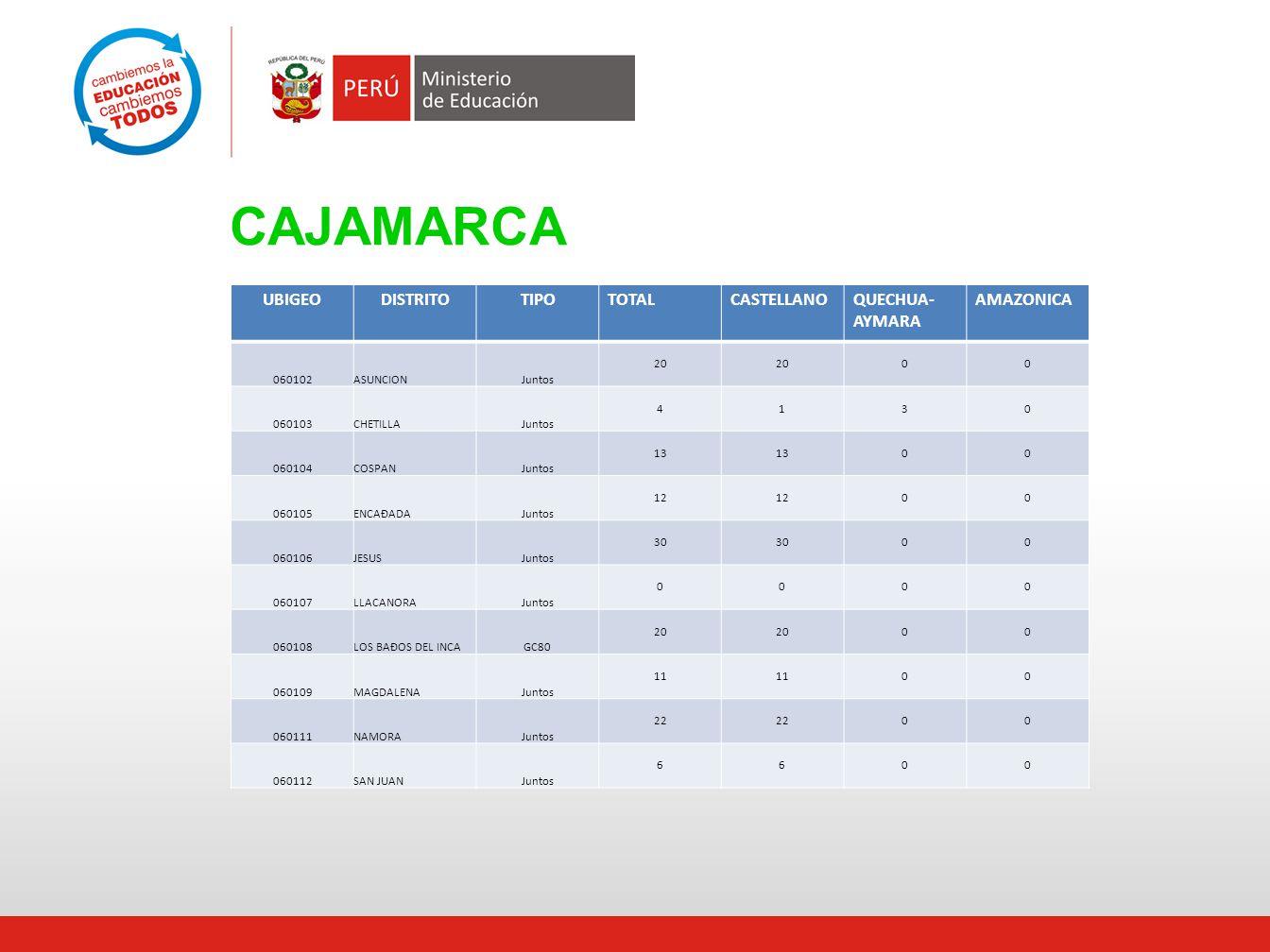 CAJAMARCA UBIGEODISTRITOTIPOTOTALCASTELLANOQUECHUA- AYMARA AMAZONICA 060102ASUNCIONJuntos 20 00 060103CHETILLAJuntos 4130 060104COSPANJuntos 13 00 060