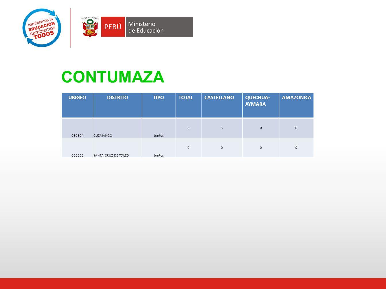 CONTUMAZA UBIGEODISTRITOTIPOTOTALCASTELLANOQUECHUA- AYMARA AMAZONICA 060504GUZMANGOJuntos 3300 060506SANTA CRUZ DE TOLEDJuntos 0000