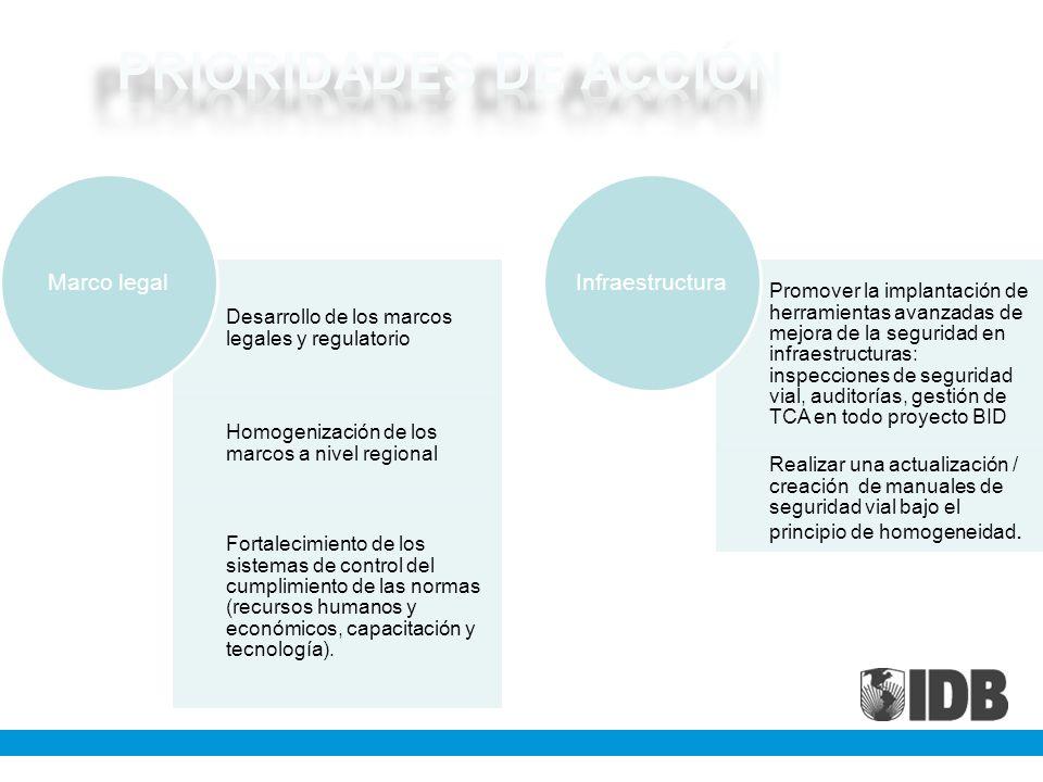 Desarrollo de los marcos legales y regulatorio Homogenización de los marcos a nivel regional Fortalecimiento de los sistemas de control del cumplimiento de las normas (recursos humanos y económicos, capacitación y tecnología).