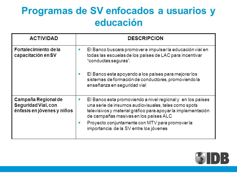 Programas de SV enfocados a usuarios y educación ACTIVIDADDESCRIPCION Fortalecimiento de la capacitación en SV El Banco buscara promover e impulsar la educación vial en todas las escuelas de los países de LAC para incentivar conductas seguras.