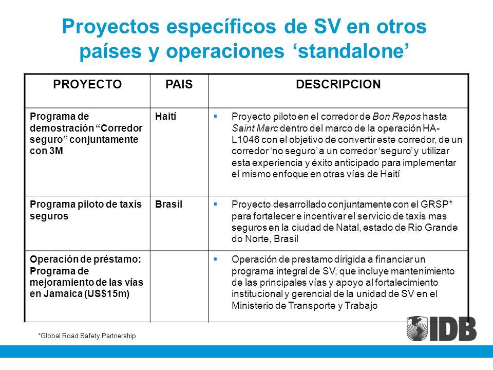 Proyectos específicos de SV en otros países y operaciones standalone PROYECTOPAISDESCRIPCION Programa de demostración Corredor seguro conjuntamente co