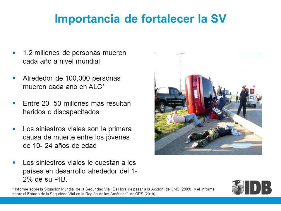 Importancia de fortalecer la SV 1.2 millones de personas mueren cada año a nivel mundial Alrededor de 100,000 personas mueren cada ano en ALC* Entre 2