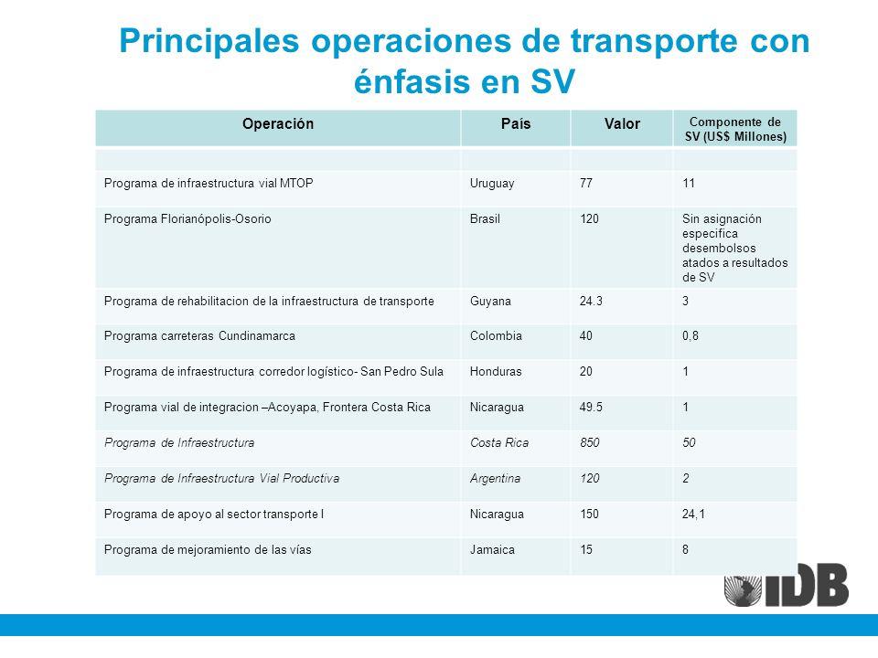 Principales operaciones de transporte con énfasis en SV OperaciónPaísValor Componente de SV (US$ Millones) Programa de infraestructura vial MTOPUruguay7711 Programa Florianópolis-OsorioBrasil120Sin asignación especifica desembolsos atados a resultados de SV Programa de rehabilitacion de la infraestructura de transporteGuyana24.33 Programa carreteras CundinamarcaColombia400,8 Programa de infraestructura corredor logístico- San Pedro SulaHonduras201 Programa vial de integracion –Acoyapa, Frontera Costa RicaNicaragua49.51 Programa de InfraestructuraCosta Rica85050 Programa de Infraestructura Vial ProductivaArgentina1202 Programa de apoyo al sector transporte INicaragua15024,1 Programa de mejoramiento de las víasJamaica158
