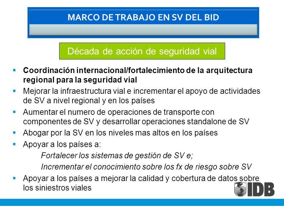 Coordinación internacional/fortalecimiento de la arquitectura regional para la seguridad vial Mejorar la infraestructura vial e incrementar el apoyo de actividades de SV a nivel regional y en los países Aumentar el numero de operaciones de transporte con componentes de SV y desarrollar operaciones standalone de SV Abogar por la SV en los niveles mas altos en los países Apoyar a los países a: Fortalecer los sistemas de gestión de SV e; Incrementar el conocimiento sobre los fx de riesgo sobre SV Apoyar a los países a mejorar la calidad y cobertura de datos sobre los siniestros viales MARCO DE TRABAJO EN SV DEL BID Década de acción de seguridad vial