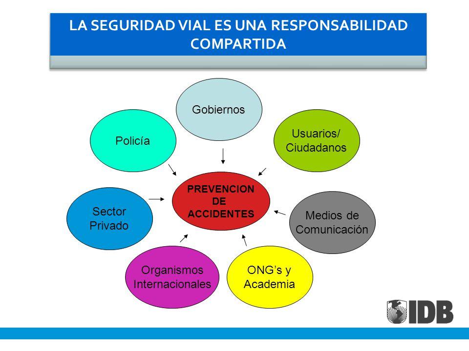 PREVENCION DE ACCIDENTES LA SEGURIDAD VIAL ES UNA RESPONSABILIDAD COMPARTIDA Organismos Internacionales Usuarios/ Ciudadanos Gobiernos Sector Privado