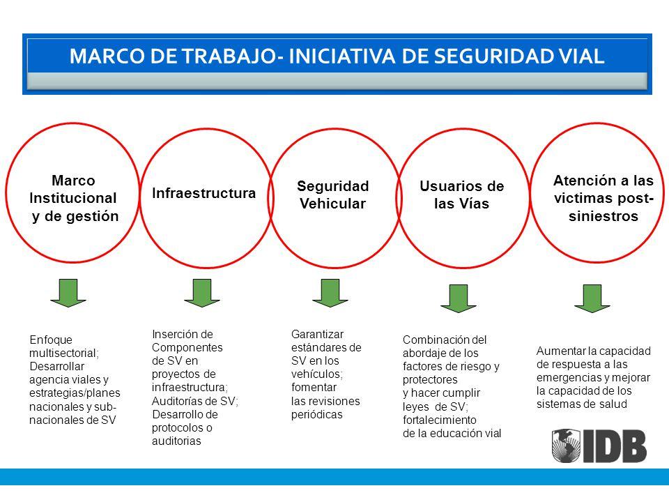 MARCO DE TRABAJO- INICIATIVA DE SEGURIDAD VIAL Marco Institucional y de gestión Infraestructura Seguridad Vehicular Usuarios de las Vías Atención a las victimas post- siniestros Enfoque multisectorial; Desarrollar agencia viales y estrategias/planes nacionales y sub- nacionales de SV Inserción de Componentes de SV en proyectos de infraestructura; Auditorías de SV; Desarrollo de protocolos o auditorias Garantizar estándares de SV en los vehículos; fomentar las revisiones periódicas Combinación del abordaje de los factores de riesgo y protectores y hacer cumplir leyes de SV; fortalecimiento de la educación vial Aumentar la capacidad de respuesta a las emergencias y mejorar la capacidad de los sistemas de salud