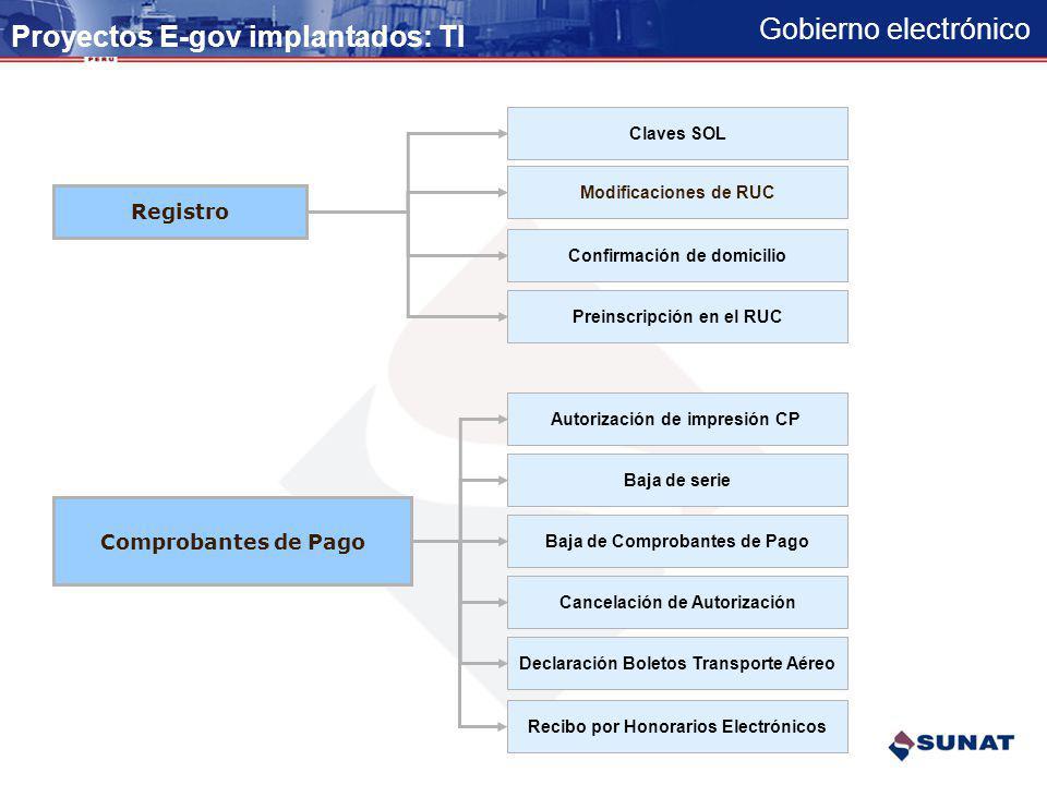 Gobierno electrónico Proyectos E-gov implantados TRIBUTOS INTERNOS FISCALIZACIÓN / DEVOLUCIÓN SERVICIOS AL CONTRIBUYENTE REGISTRO COMPROBANTES DE PAGO