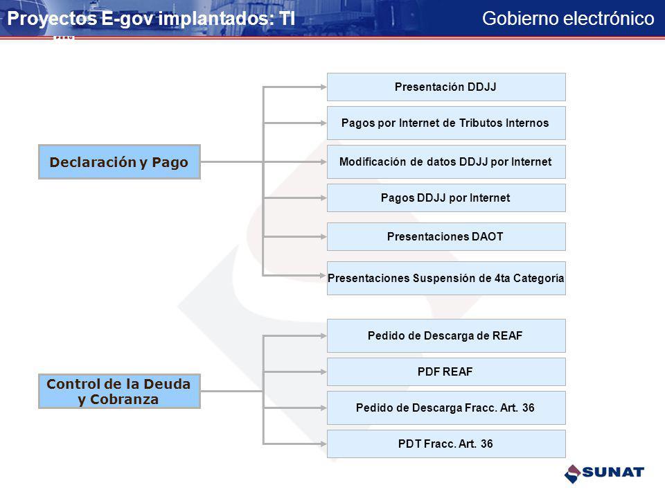 Gobierno electrónico Proyectos E-gov implantados: TI Registro Claves SOL Modificaciones de RUC Confirmación de domicilio Preinscripción en el RUC Comp