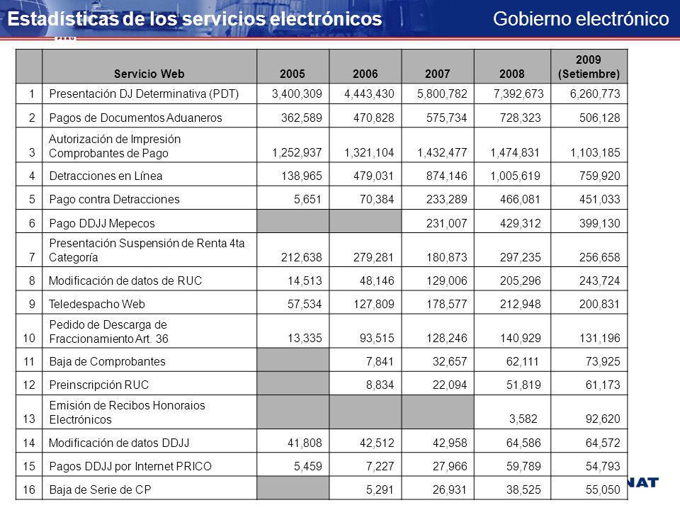 Gobierno electrónico Proyectos Implantados E-gov: Aduanas Declaración Teledespacho Web Avisos Electrónicos Rectificación Electrónica de DUAs Exporta F