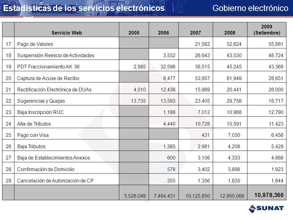 Gobierno electrónico Estadísticas de los servicios electrónicos Servicio Web2005200620072008 2009 (Setiembre) 1Presentación DJ Determinativa (PDT)3,40