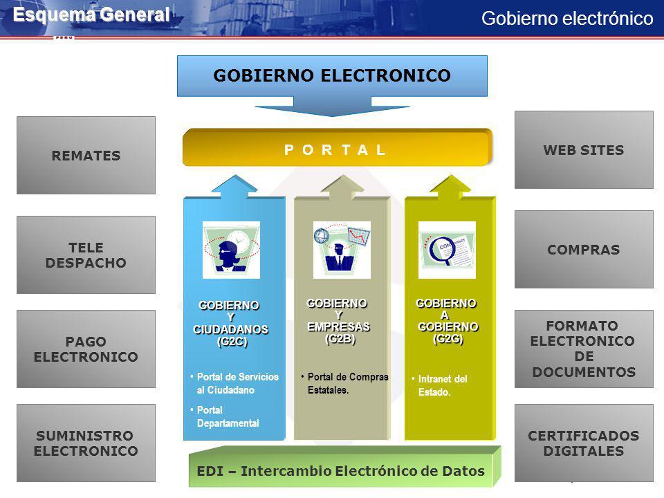 Gobierno electrónico Esquema General GOBIERNOAGOBIERNO(G2G) GOBIERNO Y EMPRESAS GOBIERNOYEMPRESAS(G2B)GOBIERNOYCIUDADANOS(G2C) P O R T A L GOBIERNO ELECTRONICO Portal de Servicios al Ciudadano Portal Departamental Portal de Compras Estatales.