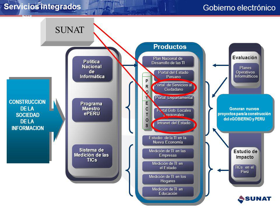 Gobierno electrónico Evaluación PlanesOperativosInformátticosPlanesOperativosInformátticos Estudio de Impacto Estudio de Impacto TICs en el Perú Perú PolíticaNacionaldeInformáticaPolíticaNacionaldeInformática ProgramaMaestroePERUProgramaMaestroePERU Sistema de Medición de las TICs Sistema de Medición de las TICs CONSTRUCCION DE LA SOCIEDAD DE LA INFORMACION CONSTRUCCION DE LA SOCIEDAD DE LA INFORMACION Productos Portal de Servicios al Ciudadano Ciudadano Estudio de la TI en la Nueva Economía Estudio de la TI en la Nueva Economía Portal Gob.