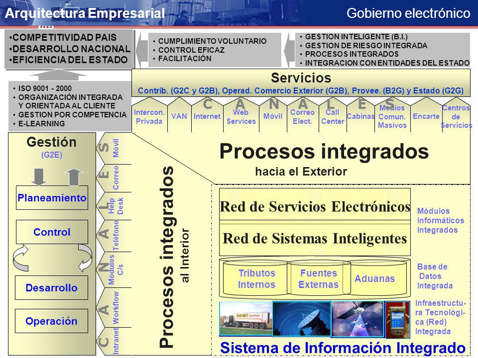 Gobierno electrónico COMPETITIVIDAD PAIS DESARROLLO NACIONAL EFICIENCIA DEL ESTADO COMPETITIVIDAD PAIS DESARROLLO NACIONAL EFICIENCIA DEL ESTADO CUMPLIMIENTO VOLUNTARIO CONTROL EFICAZ FACILITACIÓN ISO 9001 - 2000 ORGANIZACIÓN INTEGRADA Y ORIENTADA AL CLIENTE GESTION POR COMPETENCIA E-LEARNING Servicios Contrib.