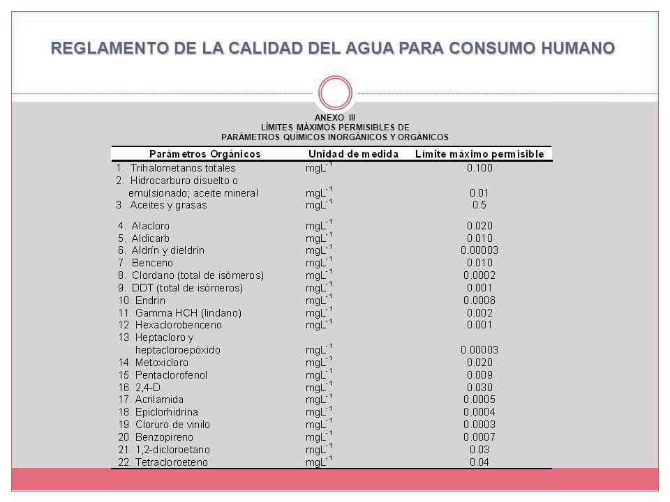 ANEXO III LÍMITES MÁXIMOS PERMISIBLES DE PARÁMETROS QUÍMICOS INORGÁNICOS Y ORGÁNICOS REGLAMENTO DE LA CALIDAD DEL AGUA PARA CONSUMO HUMANO