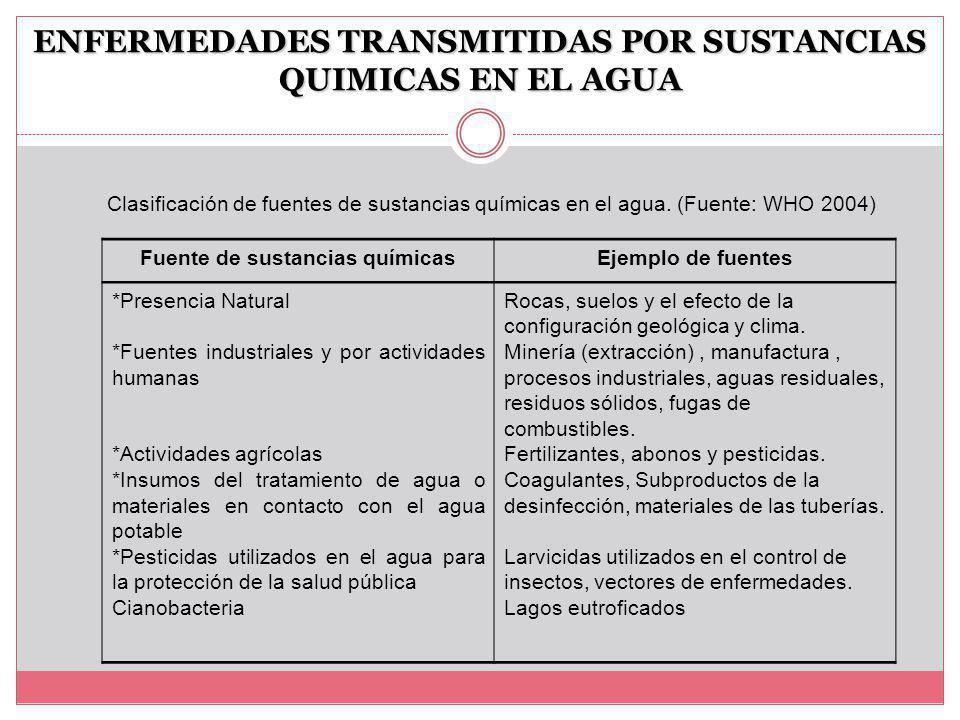 ENFERMEDADES TRANSMITIDAS POR SUSTANCIAS QUIMICAS EN EL AGUA Clasificación de fuentes de sustancias químicas en el agua.
