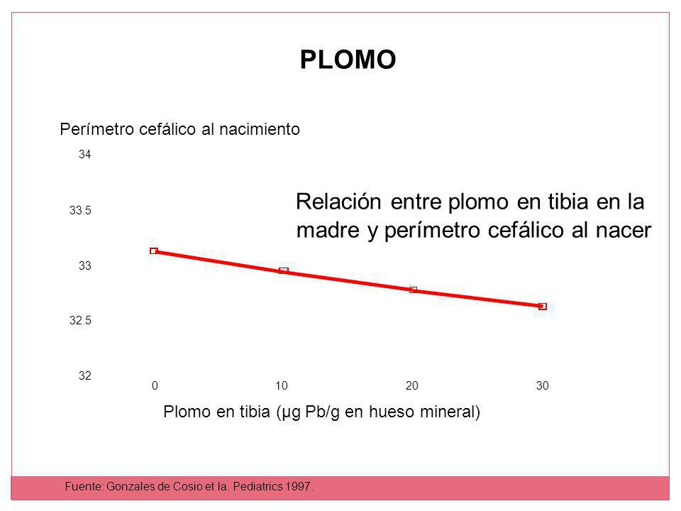 Relación entre plomo en tibia en la madre y perímetro cefálico al nacer Perímetro cefálico al nacimiento Plomo en tibia (µg Pb/g en hueso mineral) 0102030 32 32.5 33 33.5 34 Fuente: Gonzales de Cosio et la.