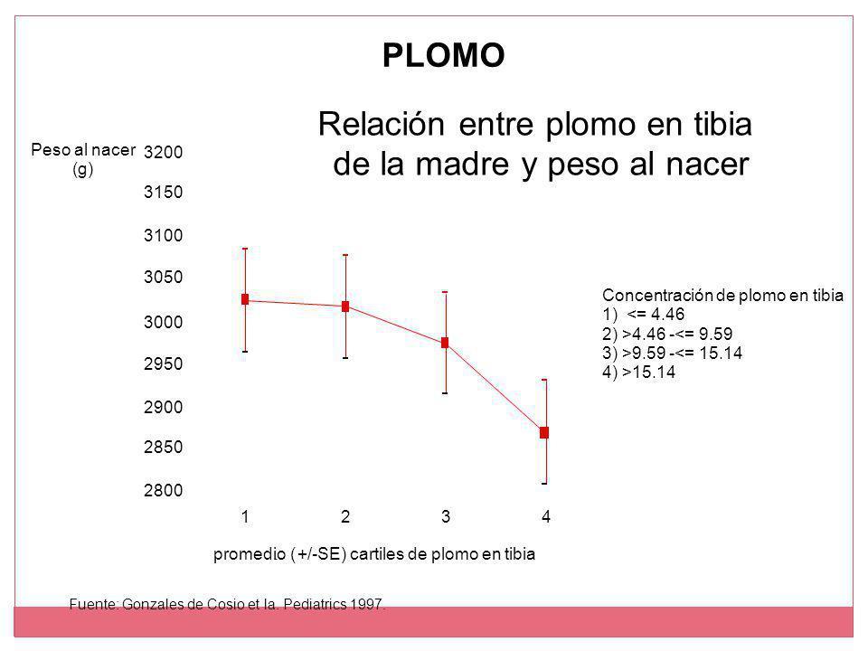 Relación entre plomo en tibia de la madre y peso al nacer promedio ( +/-SE) cartiles de plomo en tibia Concentración de plomo en tibia 1) <= 4.46 2) >4.46 -<= 9.59 3) >9.59 -<= 15.14 4) >15.14 1234 2800 2850 2900 2950 3000 3050 3100 3150 3200 - Peso al nacer (g) Fuente: Gonzales de Cosio et la.