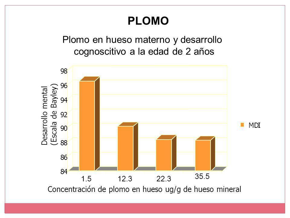 Plomo en hueso materno y desarrollo cognoscitivo a la edad de 2 años 84 86 88 90 92 94 96 98 MDI 1.512.322.3 35.5 Concentración de plomo en hueso ug/g de hueso mineral Desarrollo mental (Escala de Bayley) PLOMO