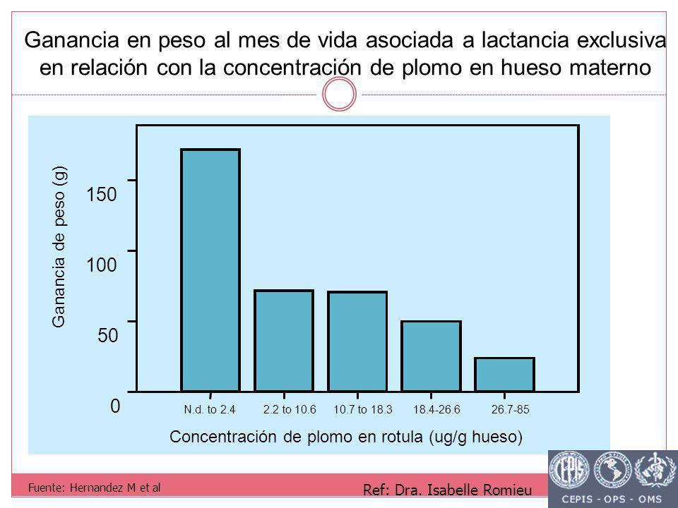 Ganancia en peso al mes de vida asociada a lactancia exclusiva en relación con la concentración de plomo en hueso materno Fuente: Hernandez M et al Ref: Dra.