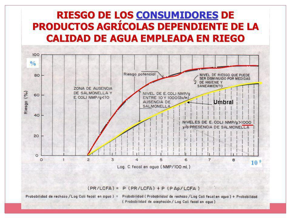 RIESGO DE LOS CONSUMIDORES DE PRODUCTOS AGRÍCOLAS DEPENDIENTE DE LA CALIDAD DE AGUA EMPLEADA EN RIEGO 10 10 9 % Umbral
