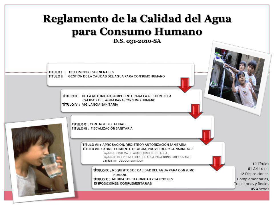 TITULO I TITULO I : DISPOSICIONES GENERALES TITULO II TITULO II : GESTIÓN DE LA CALIDAD DEL AGUA PARA CONSUMO HUMANO TÍTULO III : TÍTULO III : DE LA AUTORIDAD COMPETENTE PARA LA GESTIÓN DE LA CALIDAD DEL AGUA PARA CONSUMO HUMANO TÍTULO IV : TÍTULO IV : VIGILANCIA SANITARIA TÍTULO V : TÍTULO V : CONTROL DE CALIDAD TÍTULO VI : TÍTULO VI : FISCALIZACIÓN SANITARIA TÍTULO VII : TÍTULO VII : APROBACIÓN, REGISTRO Y AUTORIZACIÓN SANITARIA TÍTULO VIII : TÍTULO VIII : ABASTECIMIENTO DE AGUA, PROVEEDOR Y CONSUMIDOR Capítulo I: SISTEMA DE ABASTECIMIETO DE AGUA Capítulo II: DEL PROVEEDOR DEL AGUA PARA CONSUMO HUMANO Capítulo III: DEL CONSUMIDOR TÍTULO IX : TÍTULO IX : REQUISITOS DE CALIDAD DEL AGUA PARA CONSUMO HUMANO TÍTULO X : TÍTULO X : MEDIDAS DE SEGURIDAD Y SANCIONES DISPOSICIONES COMPLEMENTARIAS DISPOSICIONES COMPLEMENTARIAS Reglamento de la Calidad del Agua para Consumo Humano D.S.