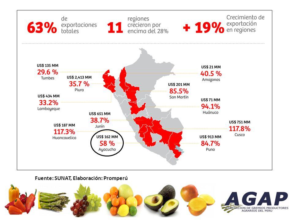 Principales Exportaciones Regionales Fuente: SUNAT, Elaboración: Promperú
