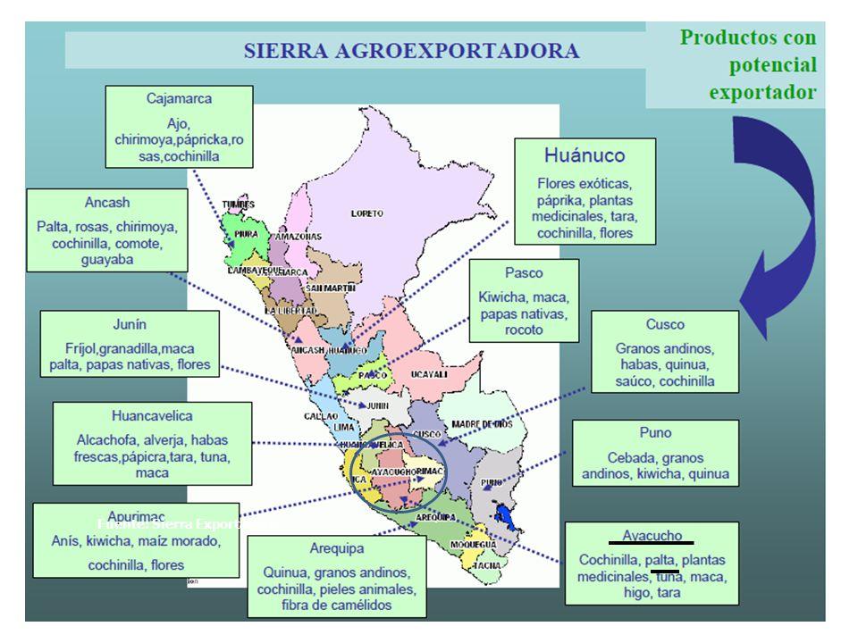 Fuente: Sierra Exportadora