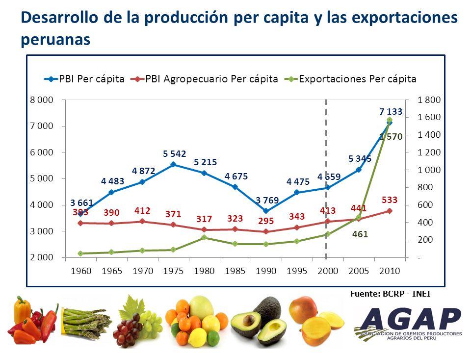 Sector Agropecuario: Exportaciones Durante la última década, las exportaciones tradicionales se triplicaron, mientras que las no tradicionales se quintuplicaron (de US$ 394 millones a US$ 2190 millones), creciendo a una tasa promedio anual de 19%.