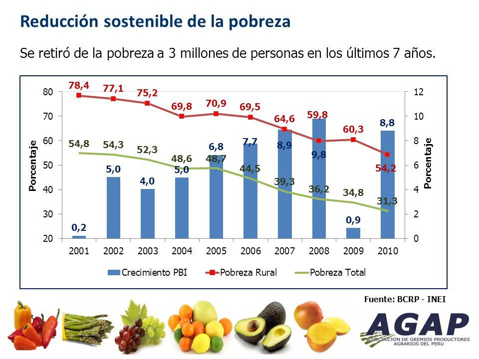 Fuente: BCRP Crecimiento de la inversión privada va de la mano con el crecimiento agrario del Perú