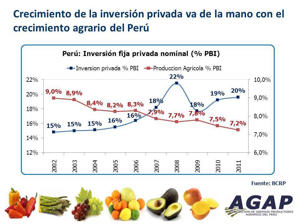 La Libertad Irrigations Inversión requerida: US$ 1,185.2 MM Piura Inversión requerida: US$ 823.8 MM Arequipa Inversión requerida: US$ 752.8 MM Ancash Inversión requerida: US$ 713.5 MM Otras Regiones Inversión requerida: US$ 1,333.3 MM Proyectos de Irrigación en el Perú Fuente: Sierra Exportadora