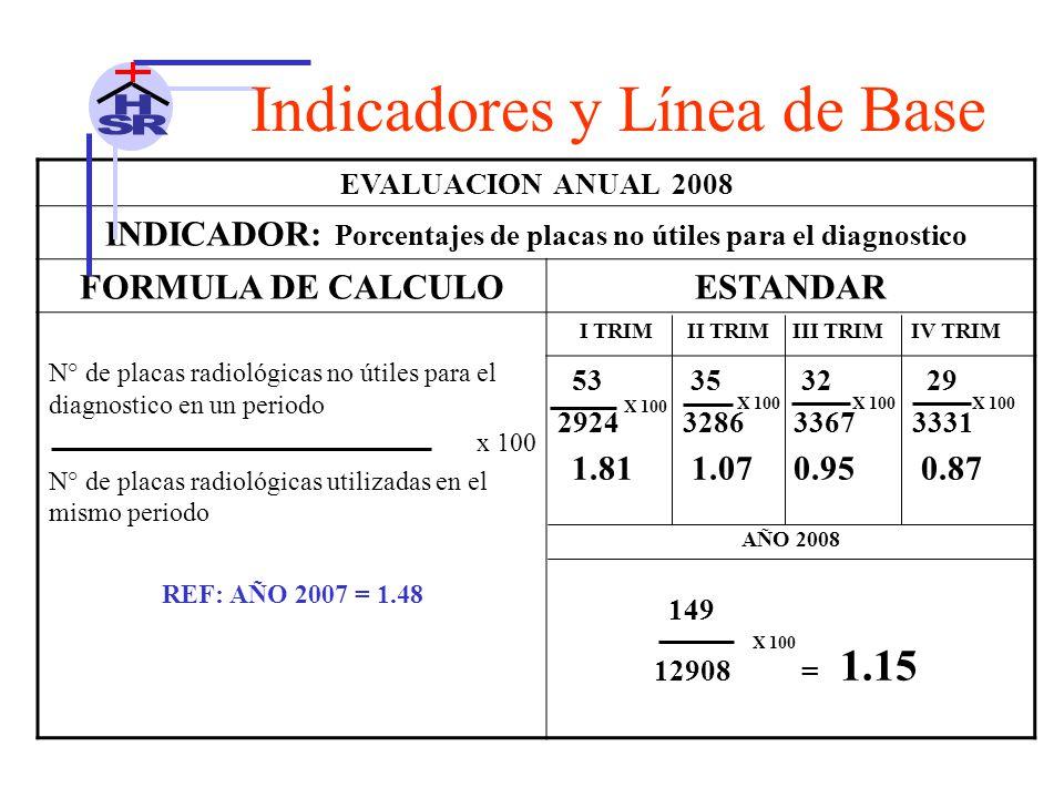 EVALUACION ANUAL 2008 INDICADOR: Porcentajes de placas no útiles para el diagnostico FORMULA DE CALCULOESTANDAR N° de placas radiológicas no útiles para el diagnostico en un periodo x 100 N° de placas radiológicas utilizadas en el mismo periodo I TRIM II TRIM III TRIM IV TRIM 53 35 32 29 2924 3286 3367 3331 1.81 1.07 0.95 0.87 AÑO 2008 149 12908 = 1.15 REF: AÑO 2007 = 1.48 Indicadores y Línea de Base X 100