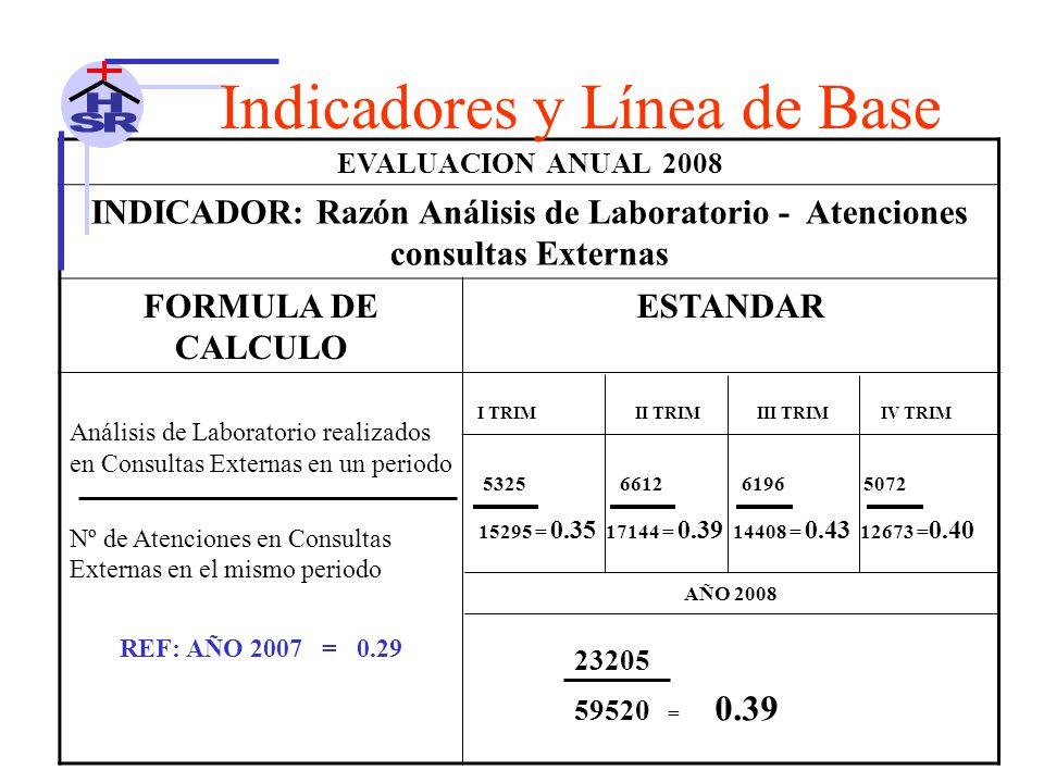 EVALUACION ANUAL 2008 INDICADOR: Razón Análisis de Laboratorio - Atenciones consultas Externas FORMULA DE CALCULO ESTANDAR Análisis de Laboratorio realizados en Consultas Externas en un periodo Nº de Atenciones en Consultas Externas en el mismo periodo I TRIM II TRIM III TRIM IV TRIM 5325 6612 6196 5072 15295 = 0.35 17144 = 0.39 14408 = 0.43 12673 = 0.40 AÑO 2008 23205 59520 = 0.39 REF: AÑO 2007 = 0.29 Indicadores y Línea de Base