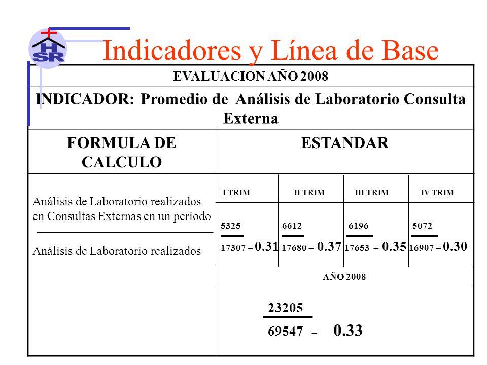 EVALUACION AÑO 2008 INDICADOR: Promedio de Análisis de Laboratorio Consulta Externa FORMULA DE CALCULO ESTANDAR Análisis de Laboratorio realizados en Consultas Externas en un periodo Análisis de Laboratorio realizados I TRIM II TRIM III TRIM IV TRIM 5325 6612 6196 5072 17307 = 0.31 17680 = 0.37 17653 = 0.35 16907 = 0.30 AÑO 2008 23205 69547 = 0.33 Indicadores y Línea de Base