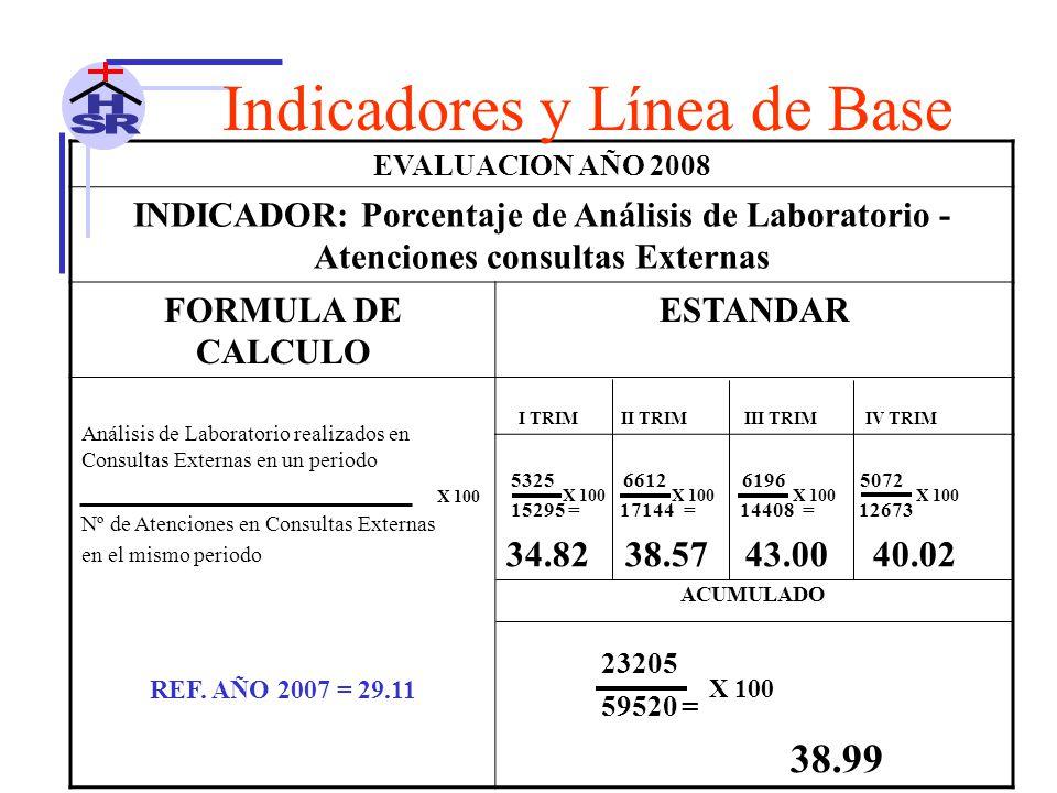 EVALUACION AÑO 2008 INDICADOR: Porcentaje de Análisis de Laboratorio - Atenciones consultas Externas FORMULA DE CALCULO ESTANDAR Análisis de Laboratorio realizados en Consultas Externas en un periodo Nº de Atenciones en Consultas Externas en el mismo periodo I TRIM II TRIM III TRIM IV TRIM 5325 6612 6196 5072 15295 = 17144 = 14408 = 12673 34.82 38.57 43.00 40.02 ACUMULADO 23205 59520 = 38.99 REF.