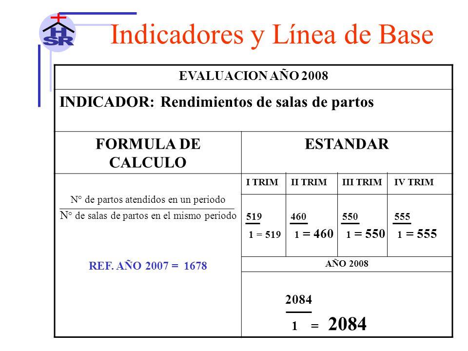 EVALUACION AÑO 2008 INDICADOR: Rendimientos de salas de partos FORMULA DE CALCULO ESTANDAR N° de partos atendidos en un periodo N ° de salas de partos en el mismo periodo REF.