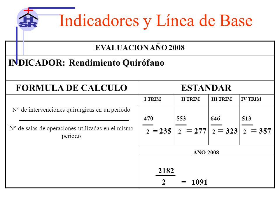 EVALUACION AÑO 2008 INDICADOR: Rendimiento Quirófano FORMULA DE CALCULOESTANDAR N° de intervenciones quirúrgicas en un periodo N ° de salas de operaciones utilizadas en el mismo periodo I TRIM II TRIM III TRIM IV TRIM 470 553 646 513 2 = 235 2 = 277 2 = 323 2 = 357 AÑO 2008 2182 2 = 1091 Indicadores y Línea de Base