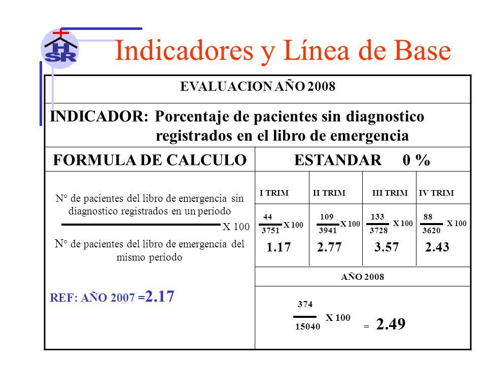 EVALUACION AÑO 2008 INDICADOR: Porcentaje de pacientes sin diagnostico registrados en el libro de emergencia FORMULA DE CALCULOESTANDAR 0 % N° de pacientes del libro de emergencia sin diagnostico registrados en un periodo X 100 N ° de pacientes del libro de emergencia del mismo periodo I TRIM II TRIM III TRIM IV TRIM 44 109 133 88 3751 3941 3728 3620 1.17 2.77 3.57 2.43 AÑO 2008 374 15040 = 2.49 REF: AÑO 2007 = 2.17 Indicadores y Línea de Base X 100