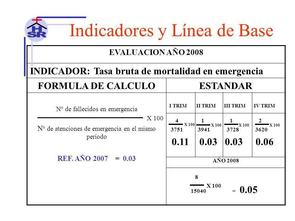 EVALUACION AÑO 2008 INDICADOR: Tasa bruta de mortalidad en emergencia FORMULA DE CALCULOESTANDAR N° de fallecidos en emergencia X 100 N ° de atenciones de emergencia en el mismo periodo I TRIM II TRIM III TRIM IV TRIM 4 1 1 2 3751 3941 3728 3620 0.11 0.03 0.03 0.06 AÑO 2008 8 15040 = 0.05 REF.