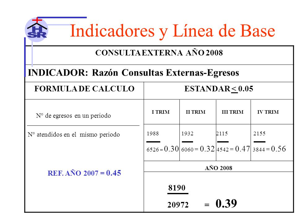 CONSULTA EXTERNA AÑO 2008 INDICADOR: Razón Consultas Externas-Egresos FORMULA DE CALCULOESTANDAR < 0.05 N° de egresos en un periodo N° atendidos en el mismo periodo I TRIM II TRIM III TRIM IV TRIM 1988 1932 2115 2155 6526 = 0.30 6060 = 0.32 4542 = 0.47 3844 = 0.56 AÑO 2008 8190 20972 = 0.39 REF.